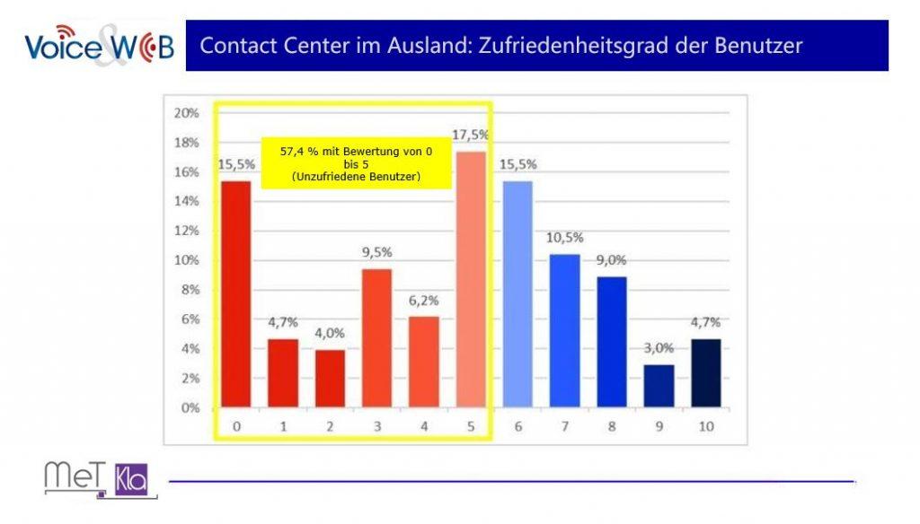VoiceAndWeb-Contact Center im Ausland Zufriedenheitsgrad der Benutzer